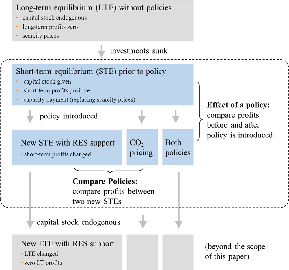 142 Chapter 6 Redistribution L. Hirth, F. Ueckerdt / Energy Policy 62 (2013) 934 947 937 3.2. Analytical model Fig. 1.