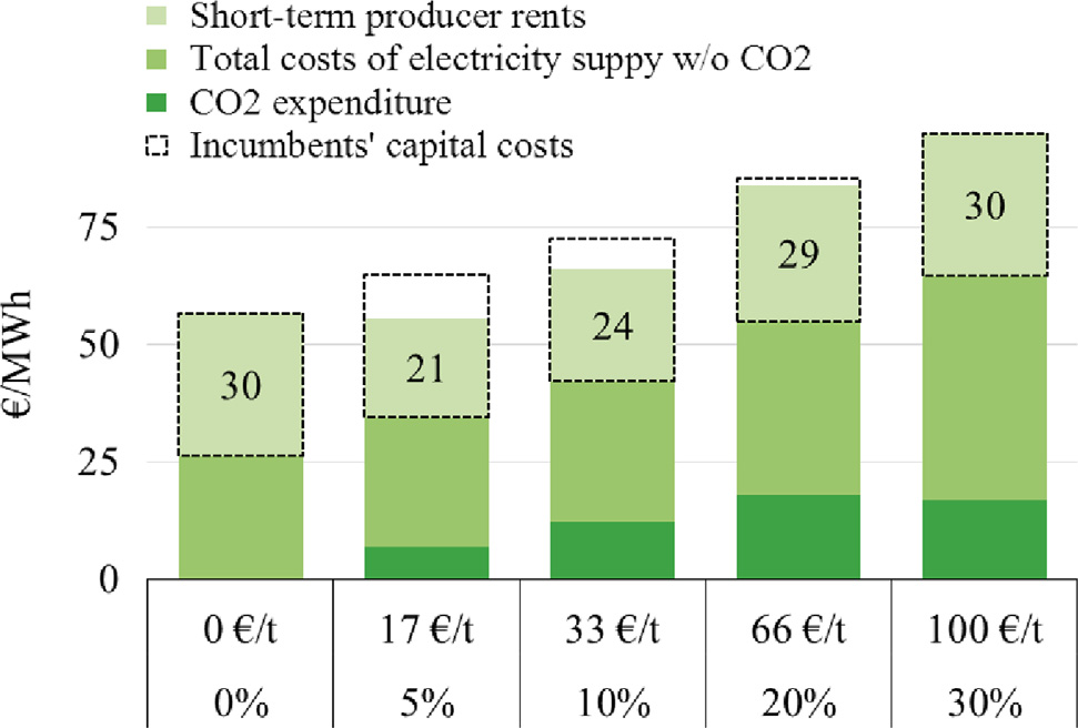 6.7 Conclusion 151 946 L. Hirth, F. Ueckerdt / Energy Policy 62 (2013) 934 947 Fig. 12. Rents and costs with a mix of policies. The policy mix represents a path which leaves rents roughly unchanged.