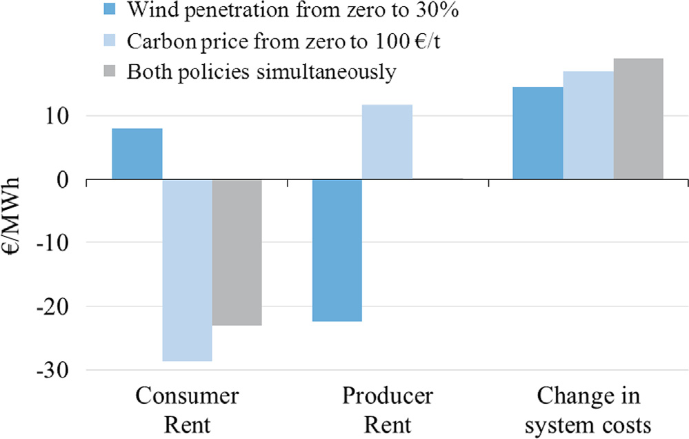 A policy mix reduced the impact on profits virtually to zero. of both instruments allows mitigating CO 2 emissions without changing conventional generators rents too much. Figs.