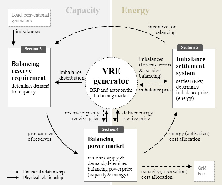 7.1 Introduction 157 Hirth & Ziegenhagen (2013): Balancing Power and Variable Renewables 3 This paper identifies and discusses three major links between VRE and balancing systems.