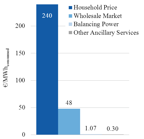Of a private household s electricity bill, balancing services account for not more than 0.7%. For other countries, Rebours et al. (2007b) report the balancing system to cost 0.