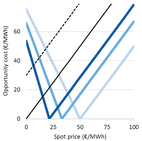 7.4 Balancing power market 169 Hirth & Ziegenhagen (2013): Balancing Power and Variable Renewables 15 The opportunity costs of providing negative reserve,, can be written as this: (2) Figure 11 and