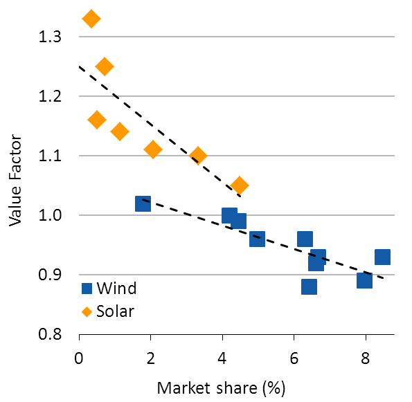 18 Chapter 1 Introduction report comparable numbers. Hence, the share of VRE will increase four-fold until 2050 without climate policy and at least ten-fold under ambitious decarbonization.