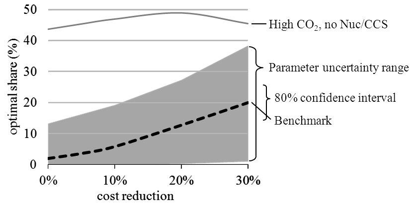 1 Figure 1 shows the marginal value drop for wind power from profile costs, ignoring balancing and grid-related costs. At 30% penetration, the marginal value is estimated to be in the range of 0.