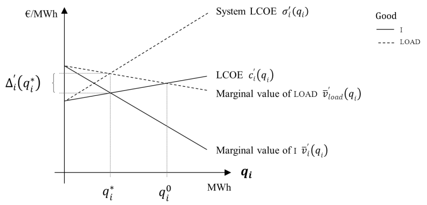 2.4 Welfare economics of electricity generation reformulated load perspective 45 Figure 4: Optimal quantity of technology in terms of the goods i (technology perspective) and load (load perspective).