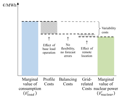 48 Chapter 2 Economics of Electricity affected by their penetration.