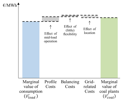 especially in the case of solar power (d): the benefits of producing during times of high prices