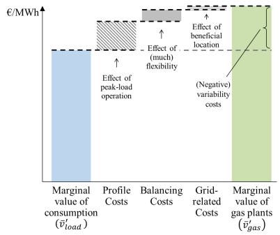 At high penetration, profile, balancing, and grid related costs tend to reduce the value of solar