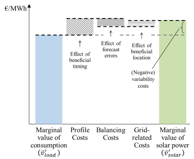 Figure 6b: The marginal value of coal-fired mid-load power plants (illustrative).