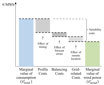 value of solar power at low penetration (illustrative).