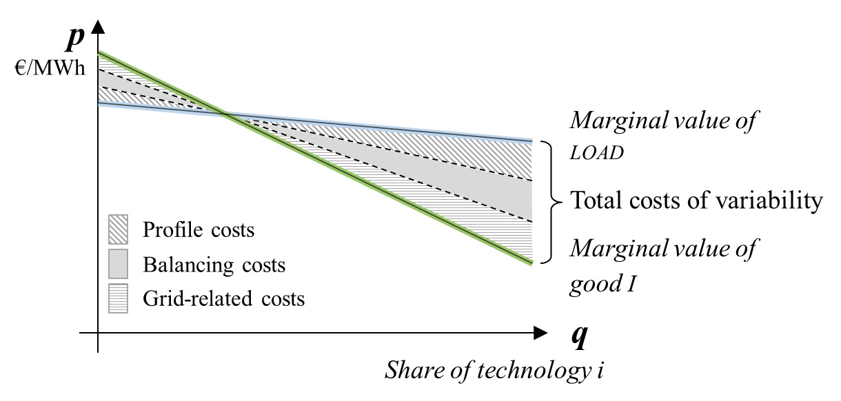 The three cost components, profile, balancing, and grid-related costs, are not constant