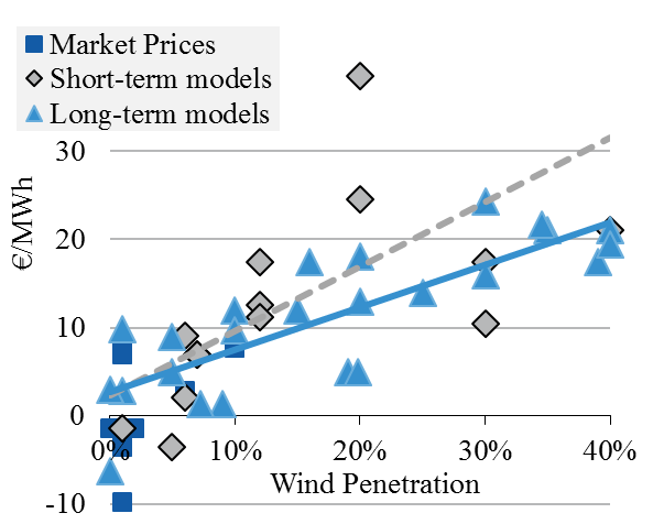 2.7 Concluding remarks 51 Figure 8: Wind profile cost estimates for thermal power systems from about 30 published studies.