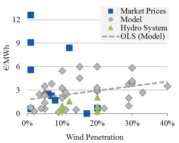 modeling (triangles, bold line). To improve comparability, the system base price has been normalized to 70 /MWh in all the studies. Updated from Hirth et al. (2015).