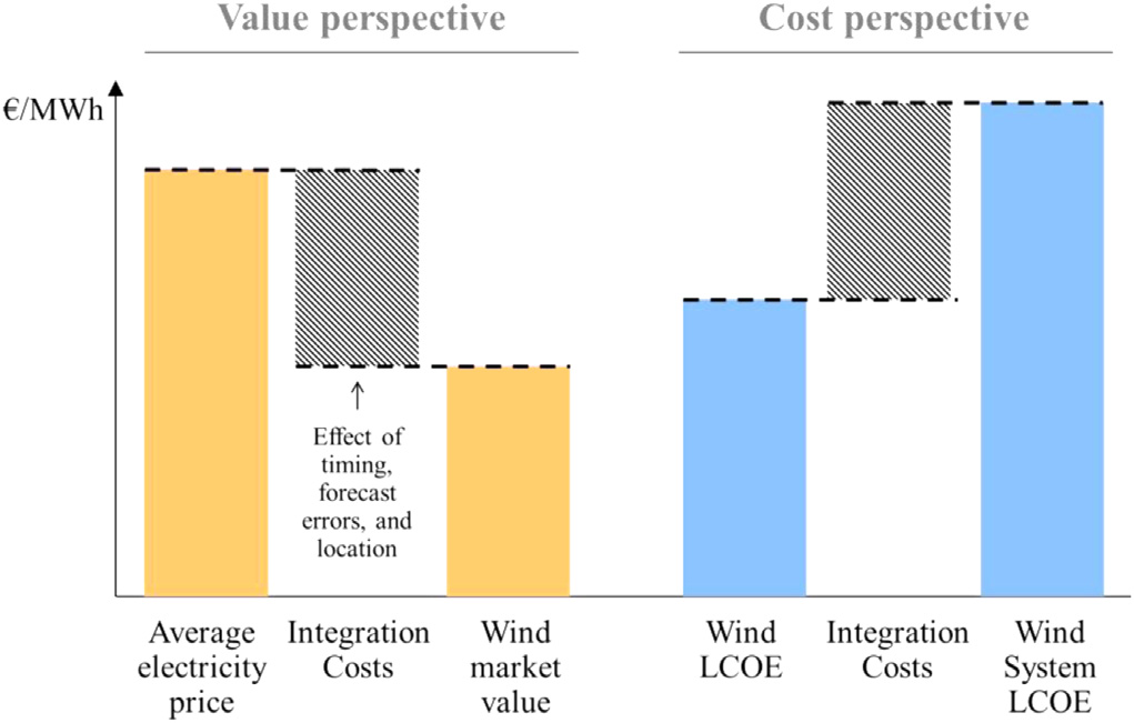 3.2 Definition of integration costs 63 L. Hirth et al.