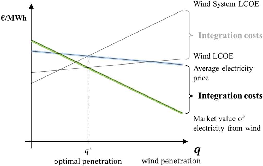 increase) its market value. It implies that all generating technologies have integration costs, not just VRE.