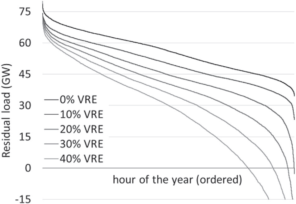 This means that the average plant cycles 60% more often. Assuming high cycling costs of 100 V/MW per cycle, 13 the increase in cycles results in marginal costs of 3 V/MWh VRE (Fig. 6).