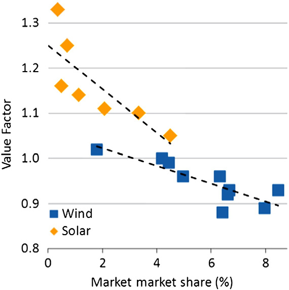 4.4 Numerical modeling methodology 85 224 L. Hirth / Energy Economics 38 (2013) 218 236 Table 3 Base price, average revenue, market value, and market share for wind and solar power in Germany.