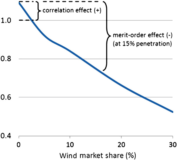 Even at a learning rate of 10% solar LCOE remains above market value. 12 The steep drop of solar market value confirms previous studies (Borenstein, 2008; Gowrisankaran et al.