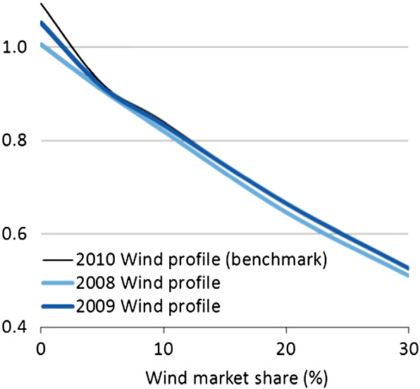 4.5 Model results 89 228 L. Hirth / Energy Economics 38 (2013) 218 236 Fig. 13. Wind profiles from different years lead to almost exactly the same value factors. Fig. 11.
