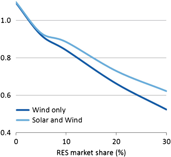 90 Chapter 4 Market Value L. Hirth / Energy Economics 38 (2013) 218 236 229 Fig. 15. Generation duration curves for solar and wind power.