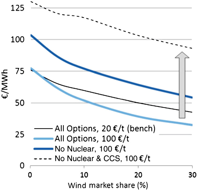 As a result, higher gas prices reduce the wind value factor (Fig. 23) and reduce the absolute value of wind.
