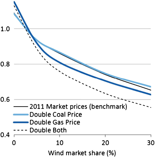 92 Chapter 4 Market Value L. Hirth / Energy Economics 38 (2013) 218 236 231 Fig. 23. Long-term wind value factors at various fuel prices. The base price is virtually identical in all four runs. Fig. 25.