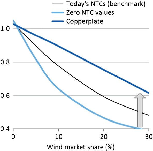Thus long-distance transmission prevents French wind power from being locked in with low nuclear prices, but hits German wind power by importing French nuclear power during windy times.
