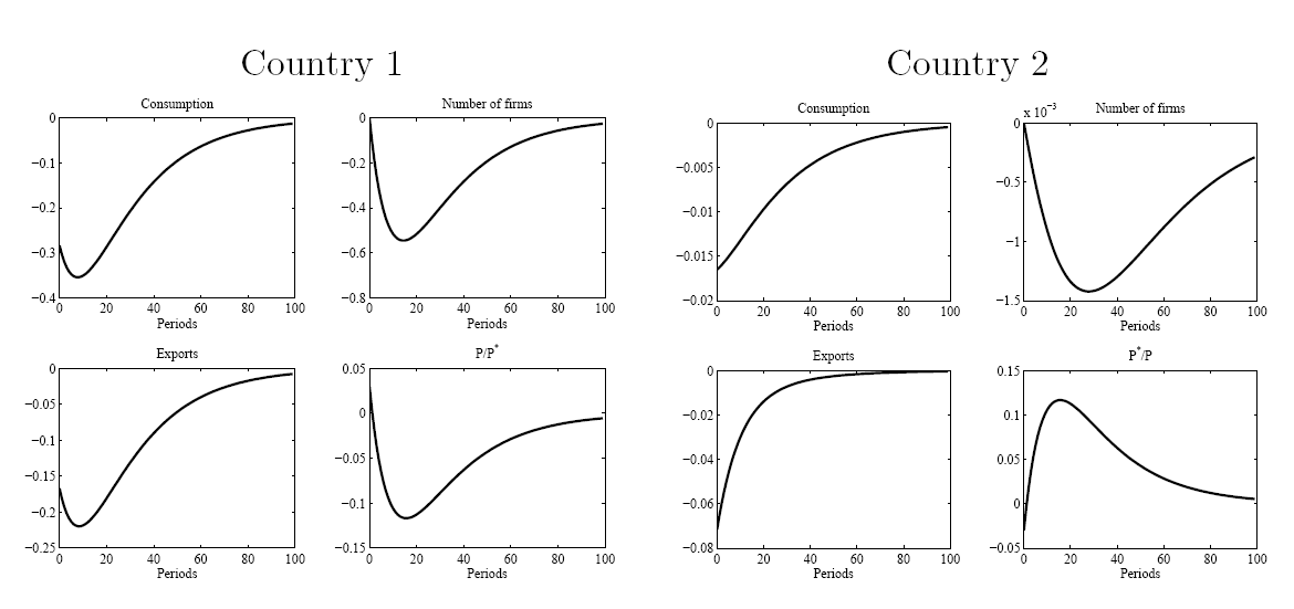 Why Trade Barriers Hurt: Protectionism in the New Trade Model 131 Figure 3: Reactions of Model Economy to a Productivity Shock in Country 1 Source: Own computations.