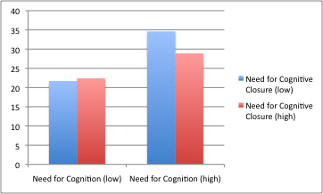 indicates a significant main effect of Need for Cognition (F (1, 117) = 45.948, p <.