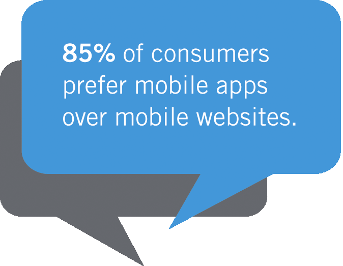 When consumers were asked about the benefits of using a mobile app versus a mobile website (a website that is specifically designed to be viewed on a mobile device), the majority (85 percent) said