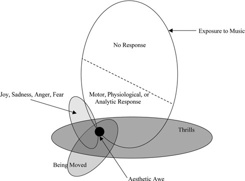 Commentary/Juslin & Västfjäll: Emotional responses to music Figure 1 (Konečni). Relationships relevant to the induction of emotion by music. The thickest arrows show the central route.