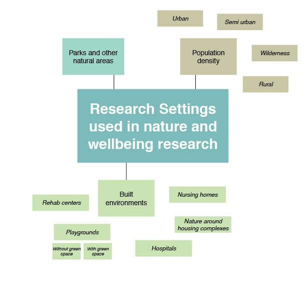 Figure 3. Many different settings have been researched in relation to nature and human wellbeing. There have been many different outcome measures used for research about nature and wellbeing.