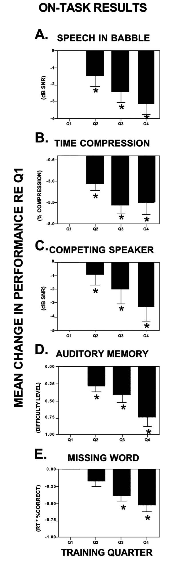 Development of Listening and Communication Enhancement (LACE TM )/Sweetow and Henderson Sabes (6%) were significantly different from the baseline quarter, and Q4 was significantly different than Q2