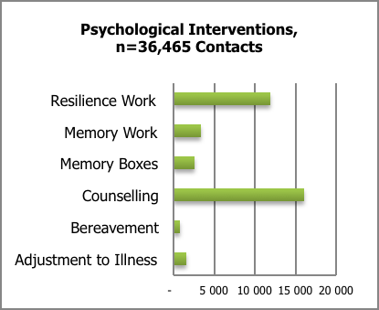 and psychological interventions were provided in 31% and 9% of the contacts respectively. Spiritual support is reported very low amongst the contact interventions.