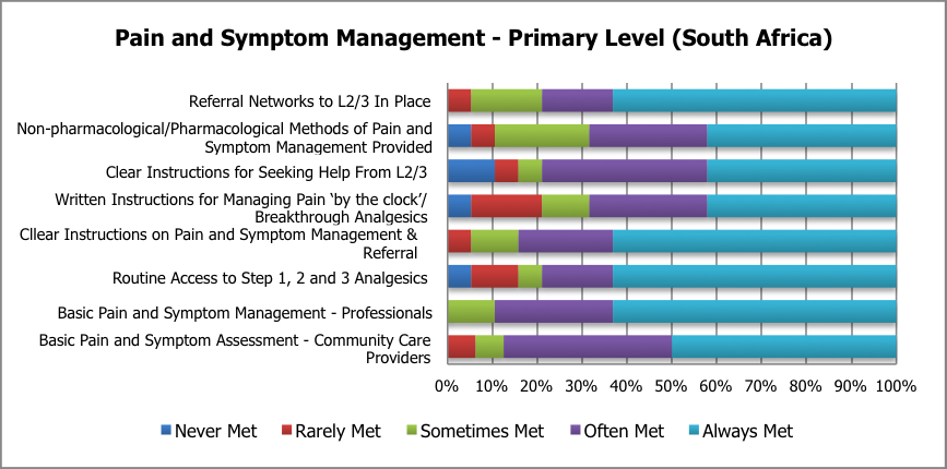 Figure 13: Pain and Symptom Management Scores Figure 14: Communicating Approaching Death Some of the institutions currently providing Child and Family Given Information About Signs/Symptoms of