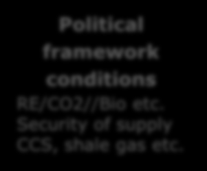 Framework conditions External conditions