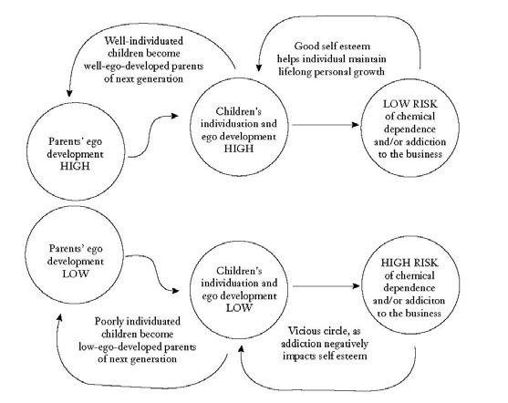 Kenneth Kaye Figure1. Hypothesized Effects Among Ego Development, Individuation, and Addiction.