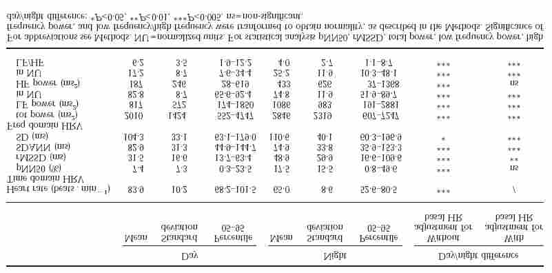 Determinants of short-term heart rate variability in the general population. Cardiol 95: 131-138.