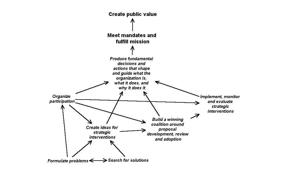 Figure 1: Creating Public Value Meeting Mandates and Fulfilling