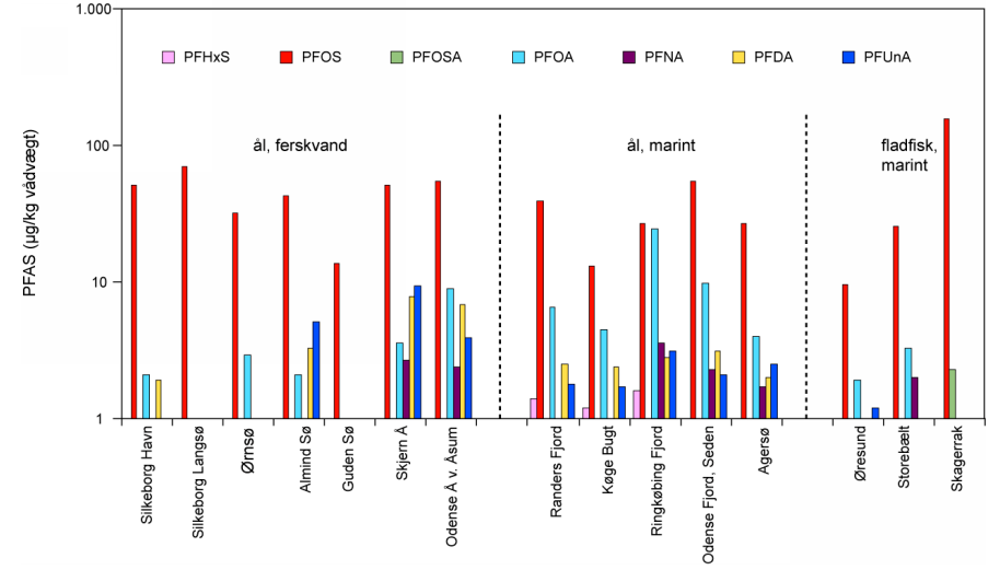 FIGURE 6 MEDIAN CONCENTRATIONS OF PFOS OG OTHER PERFLUORATED COMPOUNDS IN LIVER OF FISH FROM MARINE AND FRESHWATER RECIPIENTS (STRAND ET AL., 2007).