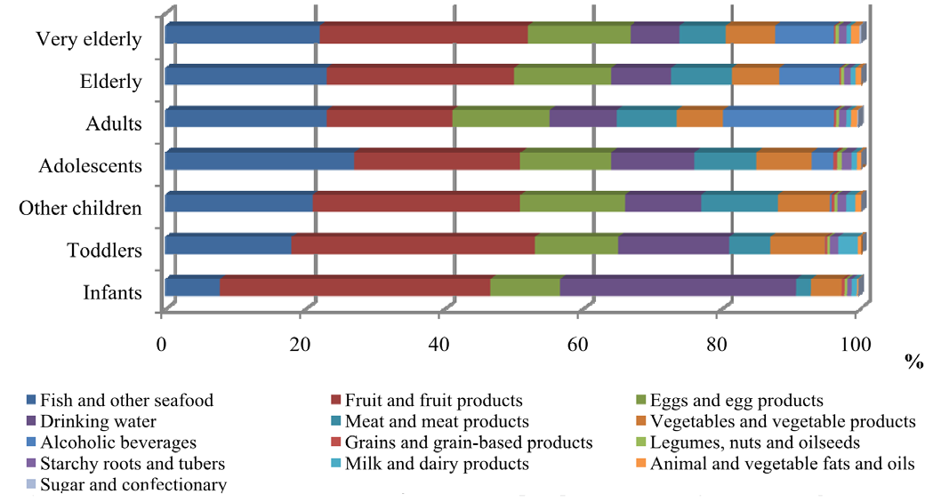 The highest contributors to dietary PFOS exposure across all age classes were Fish and other seafood, whereas for PFOA, the exposure was more evenly distributed between food groups.