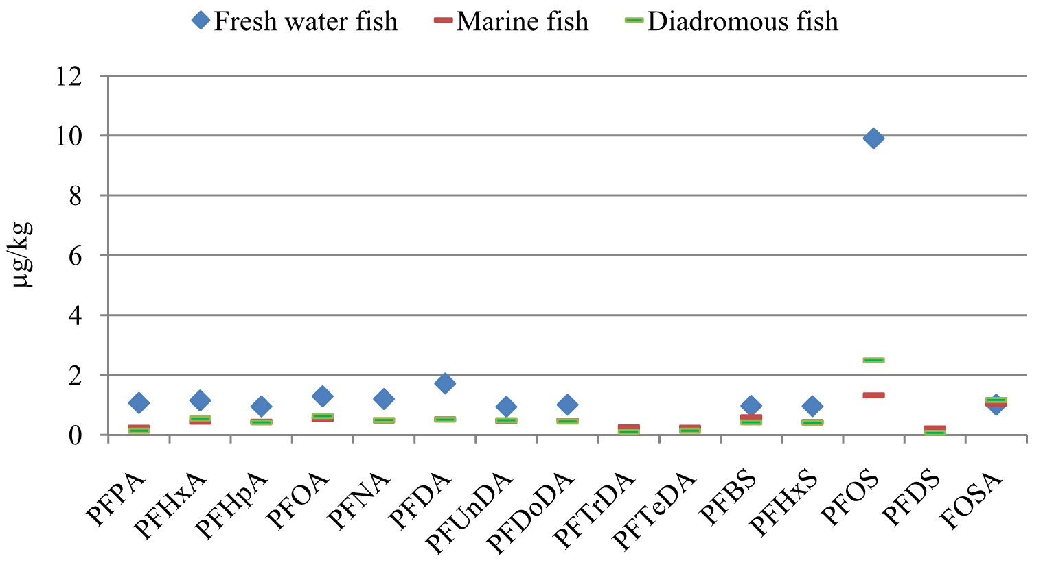(Figure 9). The results showed consistently higher mean concentrations in fish from fresh water. Diadromous fish had mean concentrations slightly higher or similar to the marine fish.