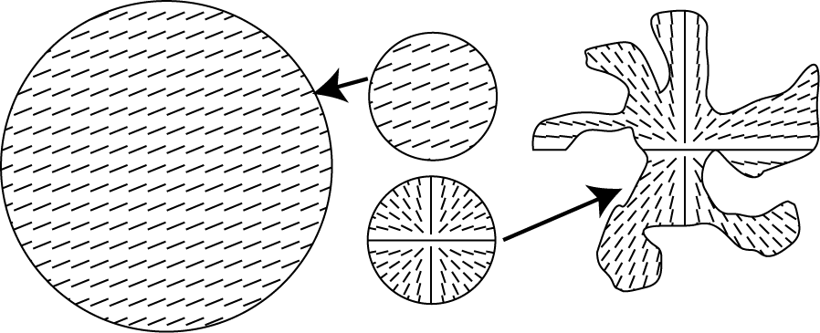 Chapter 5 Influence of Lipid Composition on Texture in Lipid Bilayers 5.10 Discussion Figure 5.