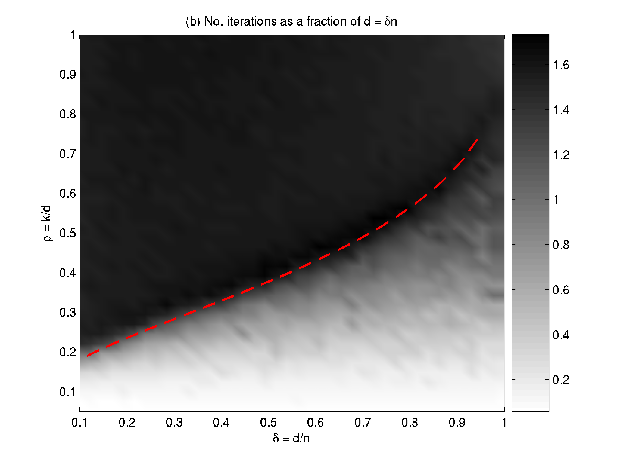 k-step region. When (d, n, k) are such that the k-step property holds, then Homotopy successfully recovers the sparse solution in k steps, as suggested by Empirical Findings 1 and. Otherwise;.
