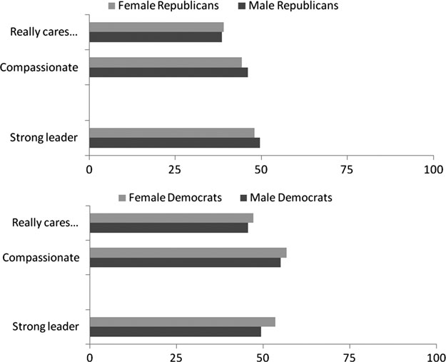 148 DANNY HAYES FIGURE 1. Average trait ratings for male and female U.S. Senate candidates, by party, 2006 Cooperative Congressional Election Study.