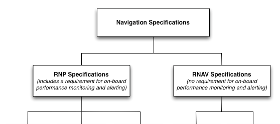 4.1 Implementation of Performance Based Navigation ICAO s Performance-based Navigation (PBN) Concept has replaced the RNP Concept; it was introduced through publication of the ICAO PBN Manual (Doc