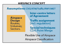 4.2 The PBN Airspace Concept The PBN Manual introduces the Airspace Concept as a formal way to set out and respond to airspace requirements.