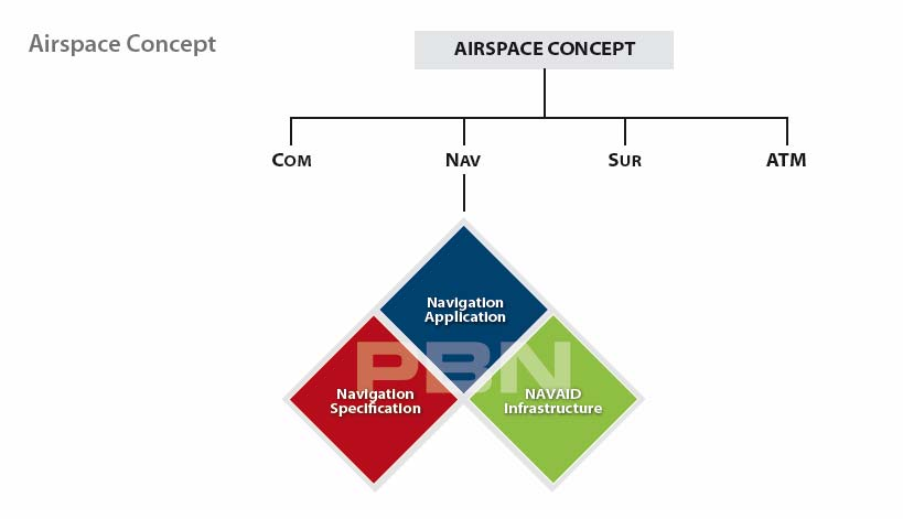 From an aircraft and air crew perspective, PBN clarifies and provides a uniform structure to requirements for airworthiness certification and operational approval for use of area navigation systems