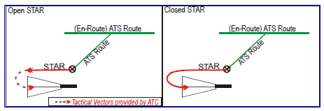 however, Closed procedures can be designed and published in a manner that anticipates alternative routeing to be given by ATC on a tactical basis.