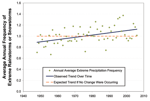 Storms with Extreme Precipitation are Becoming Increasingly Common Across Most of America In this report, we evaluate trends in the frequency of storms with extreme levels of precipitation in the